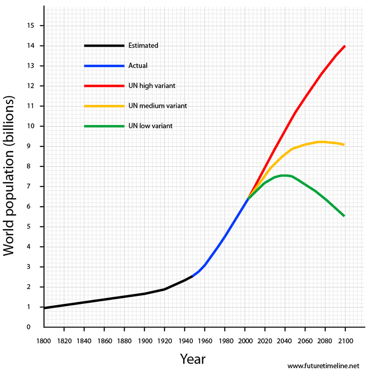 world-population-graph-2050-2100.jpg