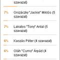 A szavazás győztese: Szabó Gábor