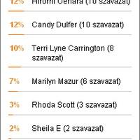 A szavazás győztese: Tal Wilkenfeld