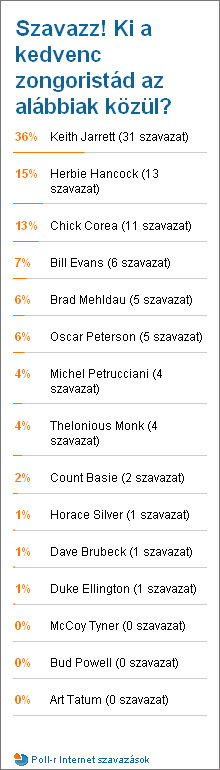 Poll Results 2008-12