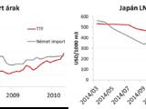 LNG trader kerestetik: avagy a likvid nemzetközi cseppfolyósgáz piac születése