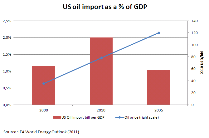 USoilimportGDP_1.png