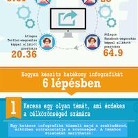 Miért alkalmazz infografikákat a SEO-stratégiád részeként?