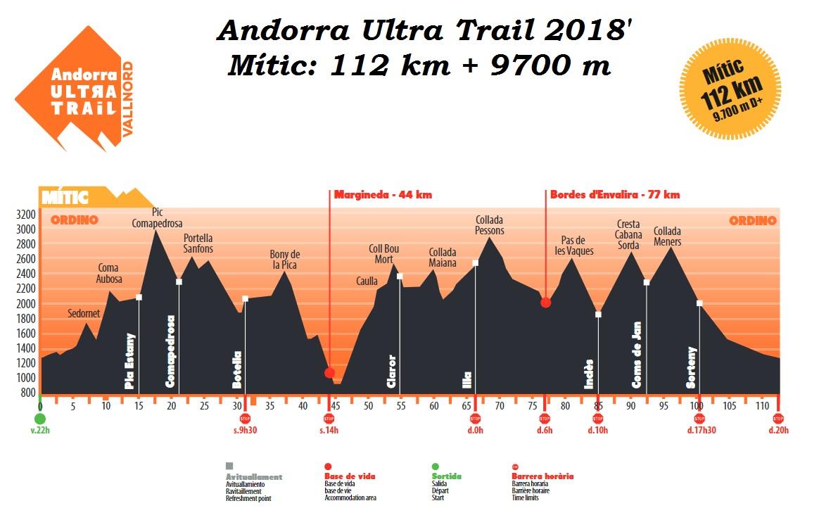 Andorra Ultra Trail - Mitíc táv szintdiagramja