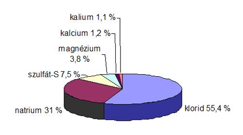 Tengervíz kémiai összetétele