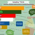 Századvég tanulmányok infografikán