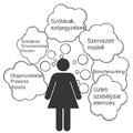 Szervezeti dokumentumok elemzése (Business Analysis 101 képzés, 3. kurzus)