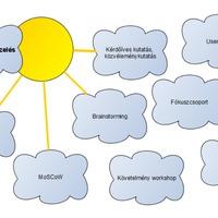 Követelménykezelés (Business Analyst 101 képzés, 4. kurzus)