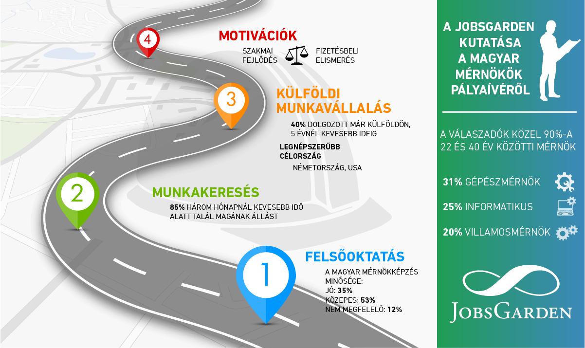 infografika_jobsgarden_mernokok.jpg