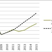 Közöskassza.hu: Újratervezés 2012 – 400 milliárdos költségvetési lyuk és tartósan romló versenyképesség