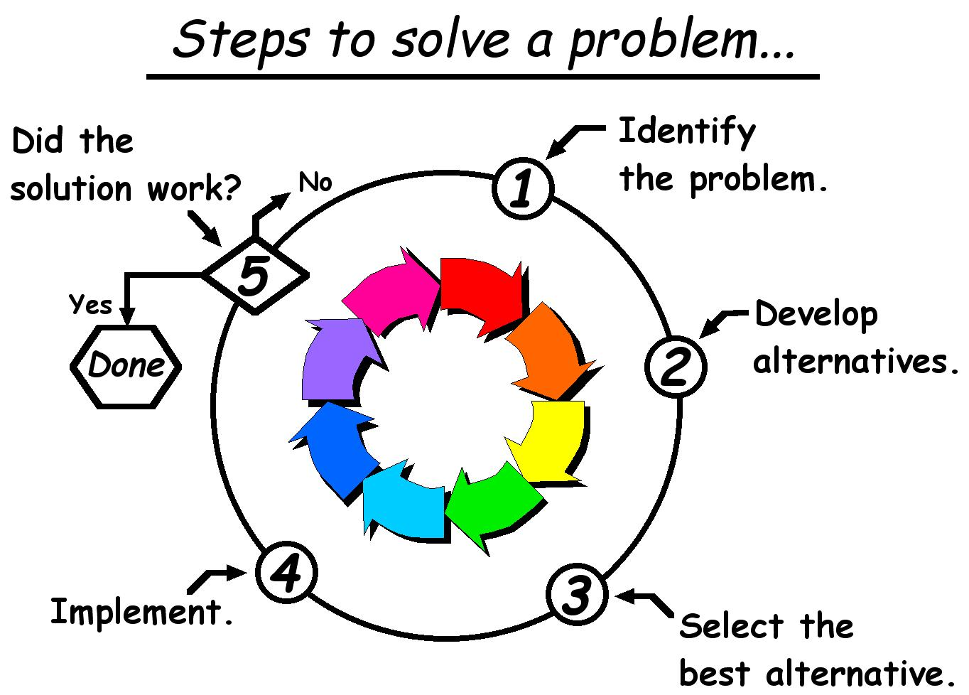 problem-solving-process-clipart-7.jpg