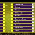 La Liga 35. forduló - Jön a katalán derbi