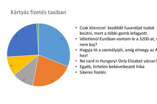 Az Uber veri a taxisokat