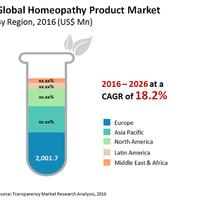 A homeopátia rossz ligában indul? Nem kéne az orvostudománnyal versenyeznie?