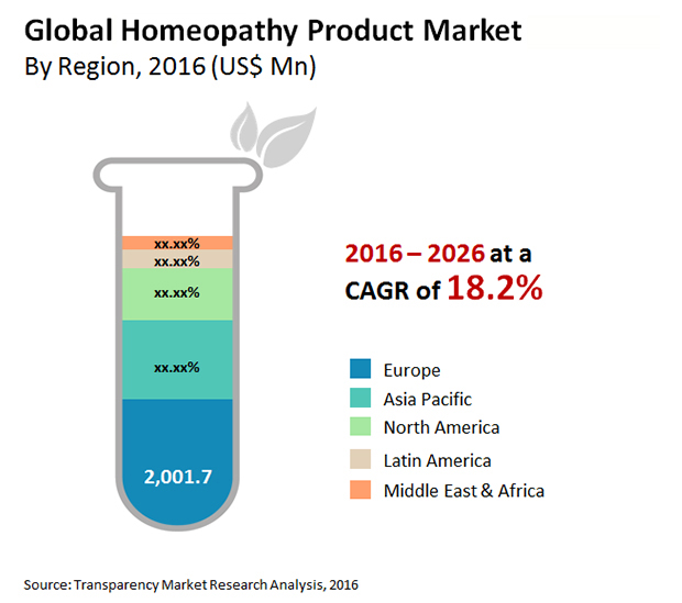 homeopathy-product-market.jpg