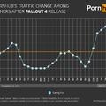 Kevesebb pornót néztek aznap, amikor a Fallout 4 megjelent