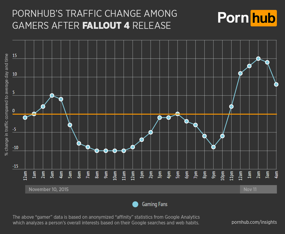 pornhub-insights-fallout-4-general-gamer-traffic.png