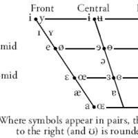 Fonetikai alapok