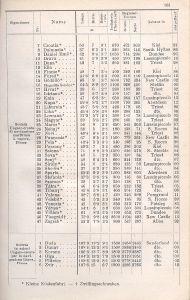 Marine-Almanach magyar személyszállító gőzhajók listája