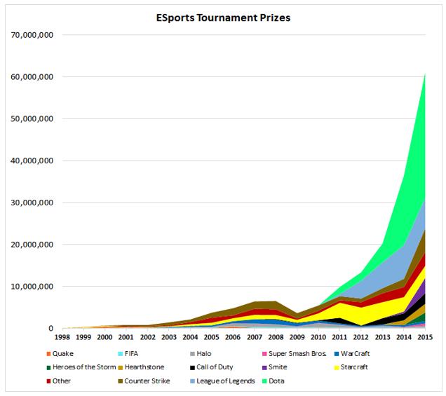 esport-nyeremenyek-grafikon.PNG