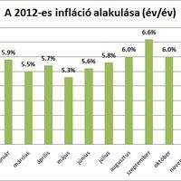 5,7 százalék volt az infláció tavaly
