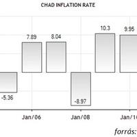 Aki megelőzi Japánt deflációban