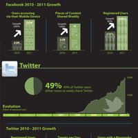 A közösségi média térhódítása