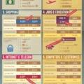 Google gazdaság: napi 100 millió dollár