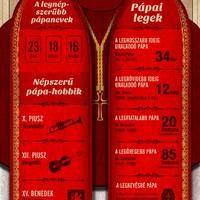 Ecce Pope - A pápa is ember