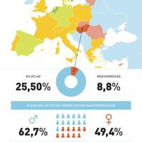 Breaking: Máltán kevesebb a nő a Parlamentben, mint Magyarországon