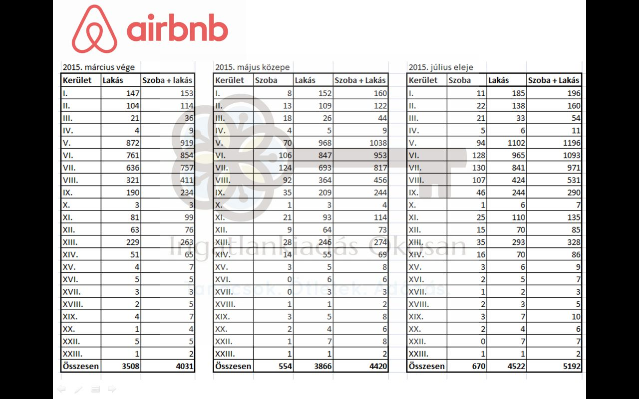 airbnb_marc_maj_jul2vizjellel.jpg