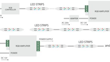 RGB Led szalag bekötési útmutató