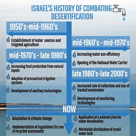 desertification_combat_history.jpg