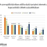 Téveszmés üldözési mánia - avagy az európai viták a magyar sajtóban