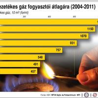 Gázálom – Orbán Viktor energiapolitikája I.