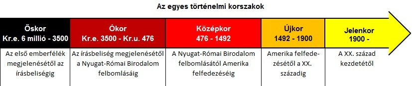 tortenelmi_korszakok.jpg