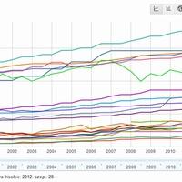 Minimálbér - bruttó, nettó bér (Magyar VS EU)