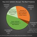 Egy furcsa egyházi statisztika Amerikából