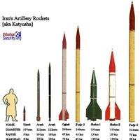 [Ajánló] Index és a közel-keleti rakéták