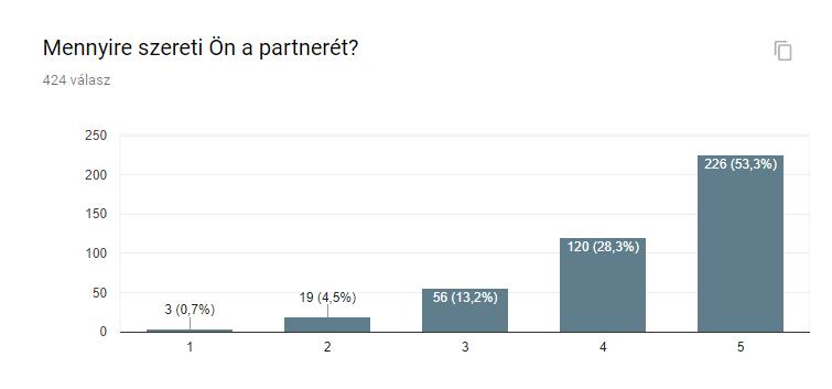mennyire_szereti_on_a_partneret.png