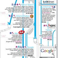 Infografika: A keresés története