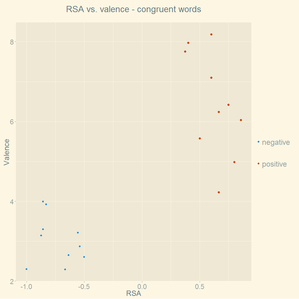 rsa_vs_valence_congruent_words.png