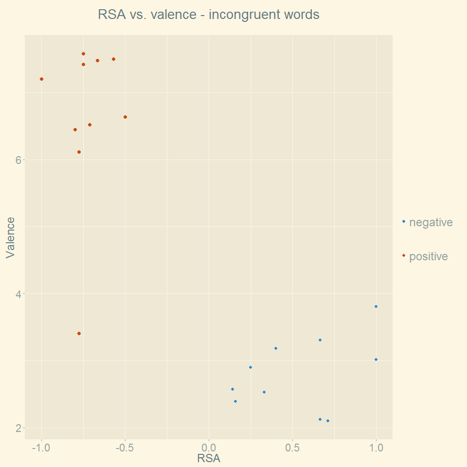 rsa_vs_valence_incongruent_words.png
