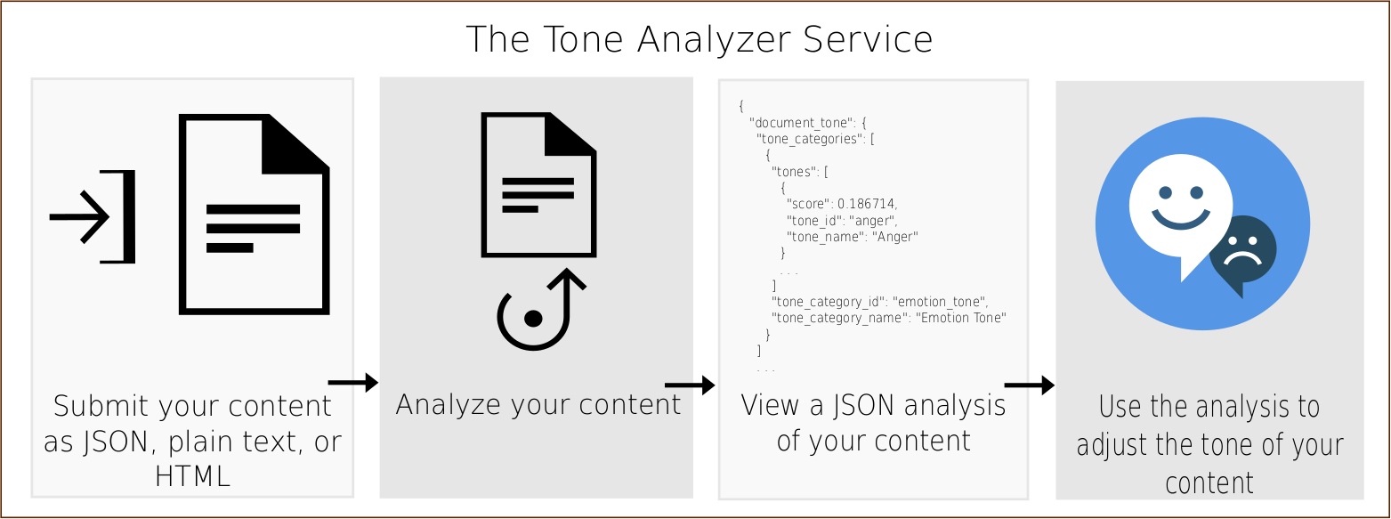 tone-analyzer.png