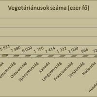 A vegetarianizmus és vegán életmód elterjedtsége