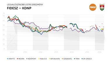 Korántsem áll olyan jól a Fidesz, mint a közvélemény-kutatások mutatják