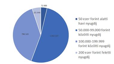 A 24 ezres propagandával szemben a legszegényebb nyugdíjasoknak 350 forintot jelent a nyugdíjemelés