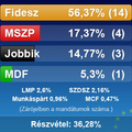 EP választások 2009 - KÖZTE 40%!