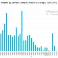 Terrorveszély Európában