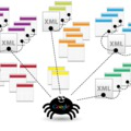 Hogy készíts sitemap.xml-t a Wordpress weboldaladhoz - Webhelytékép egyszerűen